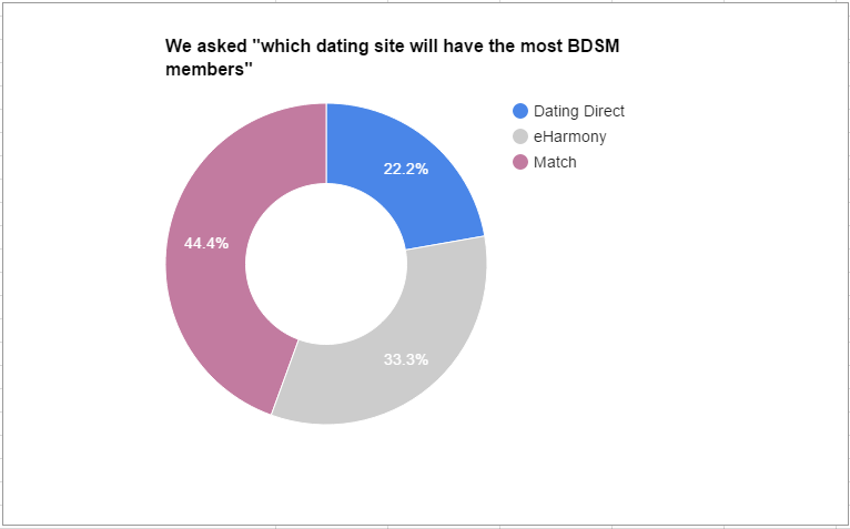 Dating Site analysis